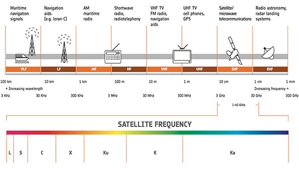 Internet via Satélite Frequências